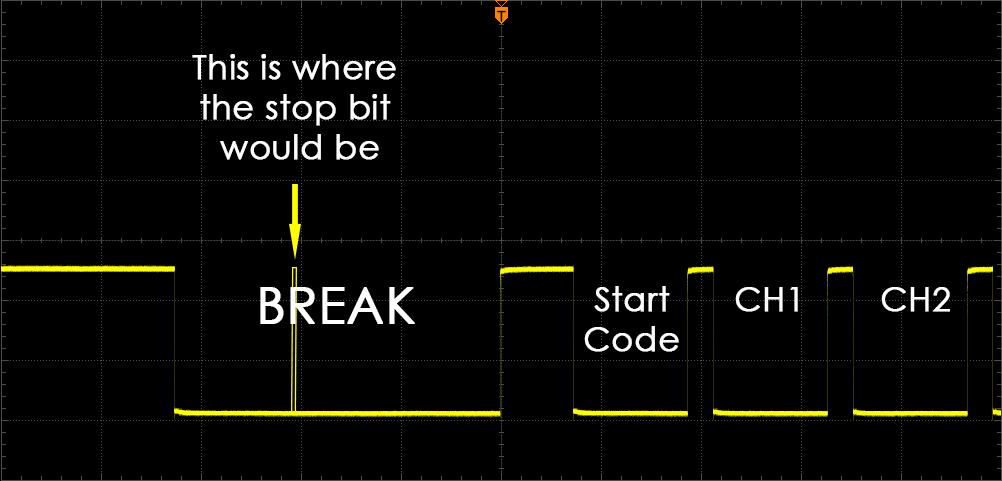 DMX Protocol on scope