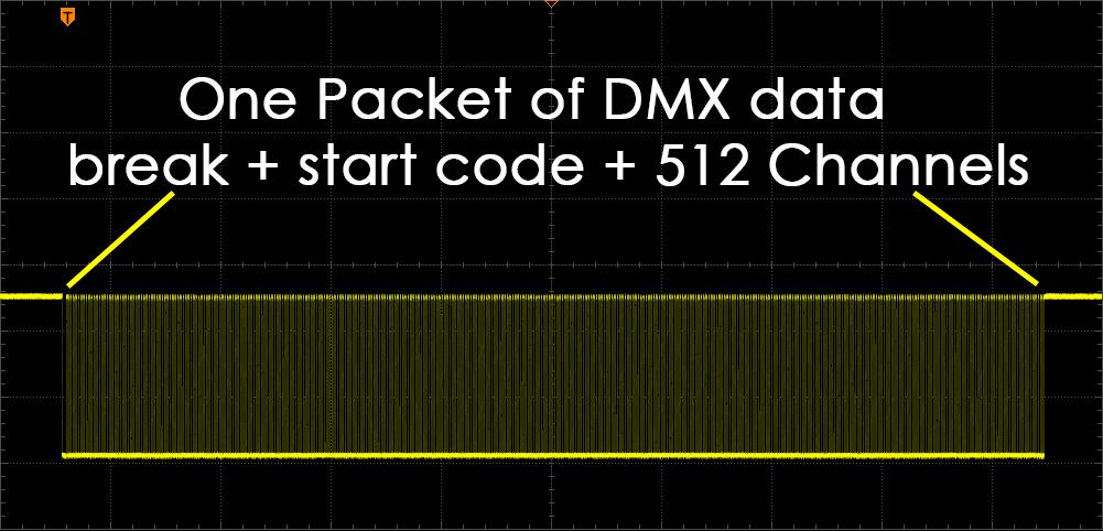 DMX Packet